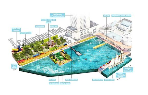 A rendering of Spruce Street Harbor Park